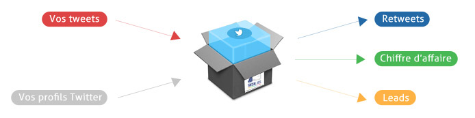 Marketing sur les Médias Sociaux Facebook - Twitter - LinkedIn